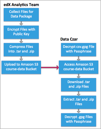 3  Keys and Credentials for Data Transfers — EdX Research