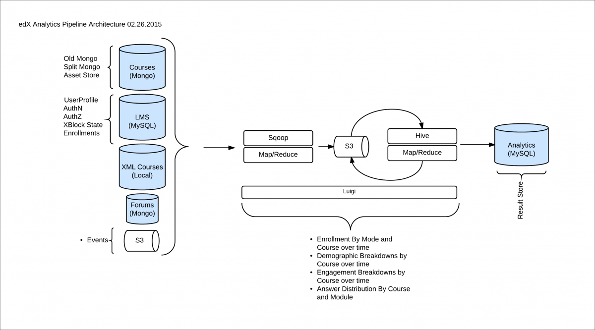A Diagram Of The Components And Technologies That Make Up Open EdX Analytics Architecture