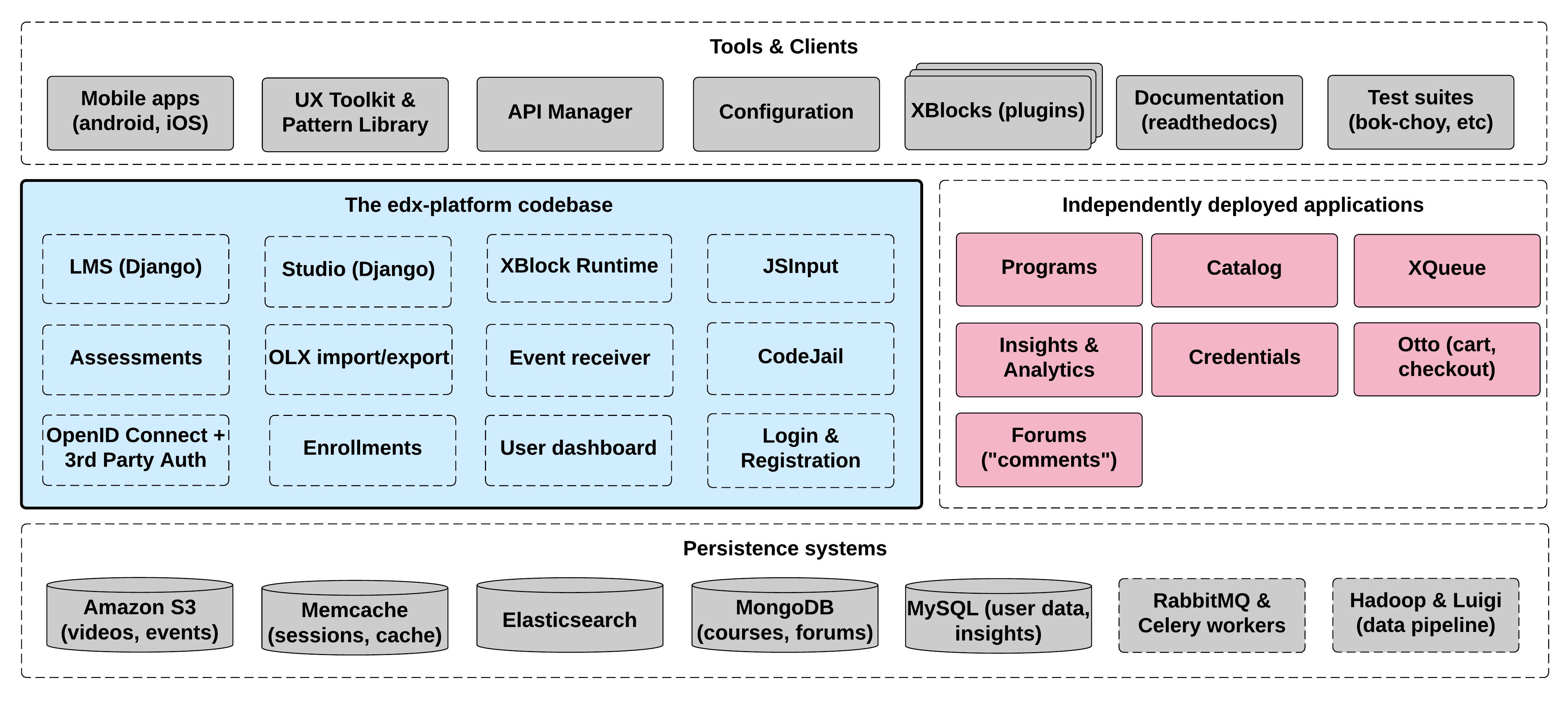 A Diagram Of The Components And Technologies That Make Up An EdX Site.