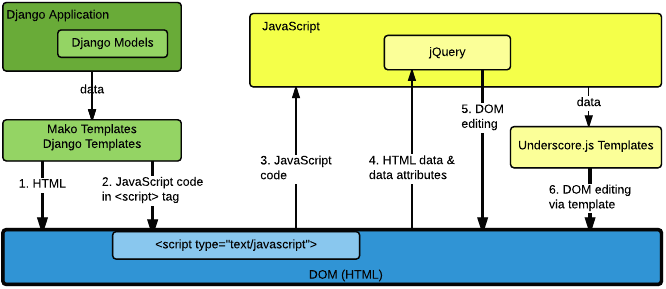 122 preventing cross site scripting vulnerabilities open edx a diagram detailing how data flows from django applications and django models through mako templates and ccuart Image collections