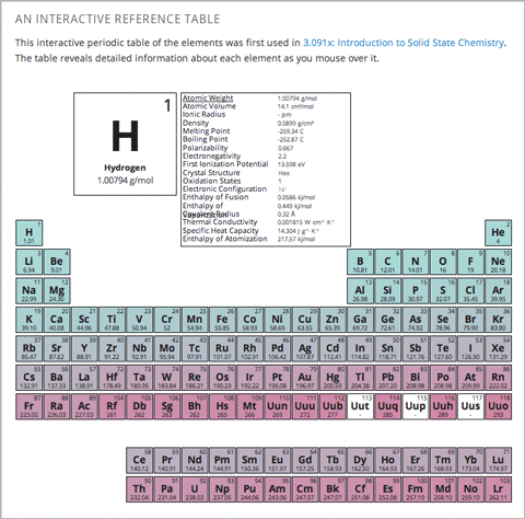 create the periodic table tool - Periodic Table Xml Data